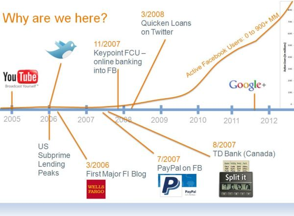 History of the Internets 2